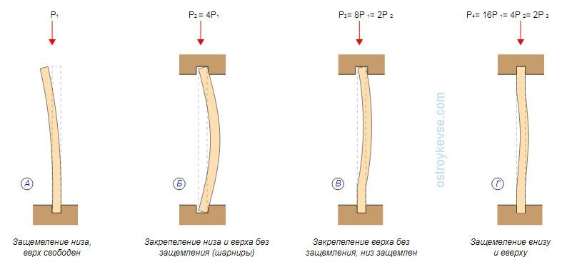 Вертикальный изгиб стоек
