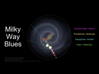 Milky Way Blues — Listen to the Sound of our Galaxy Rotating