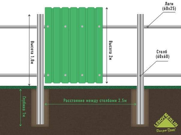 Какое расстояние между столбами забора ворота с калиткой распашные для дачи
