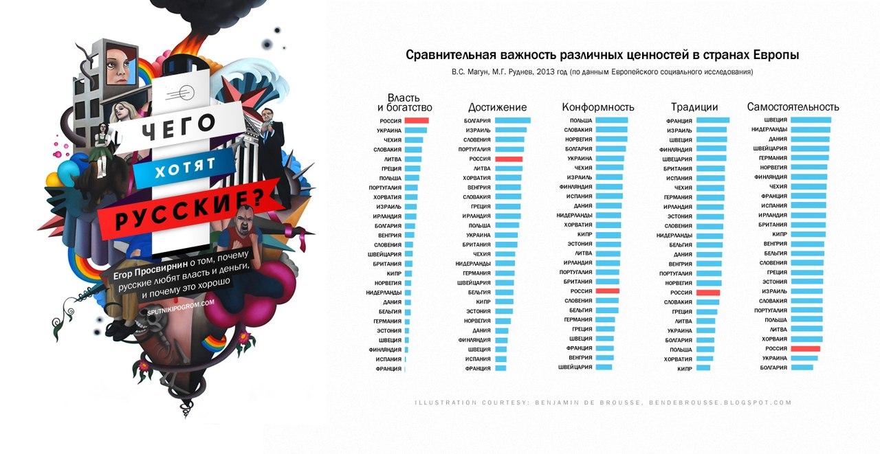 Чего хочет русский народ?