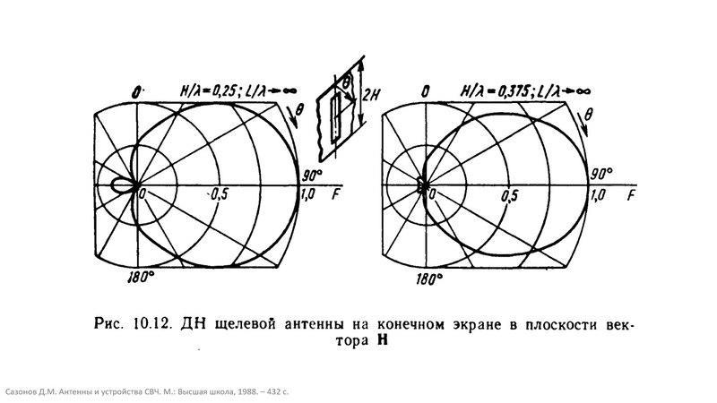 10.3 Щелевые антенны