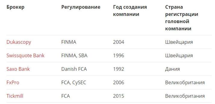 Список форекс европейские брокеры тип рынка форекс