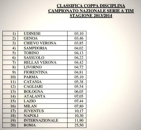 Фанаты Наполи - одни из самых недисциплинированных в Италии