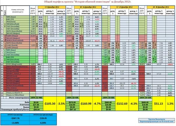 Месячный отчет. Общий портфель. Декабрь 2012.  Прибыль за неделю 1,3% или 51$  Убыток за месяц -11%  Прибыль за...