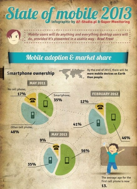 Infographic 2013 Mobile Growth Statistics  Digital Buzz Blog