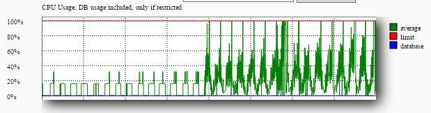 Большая нагрузка на процессор DLE 10.2, как узнать причины?
