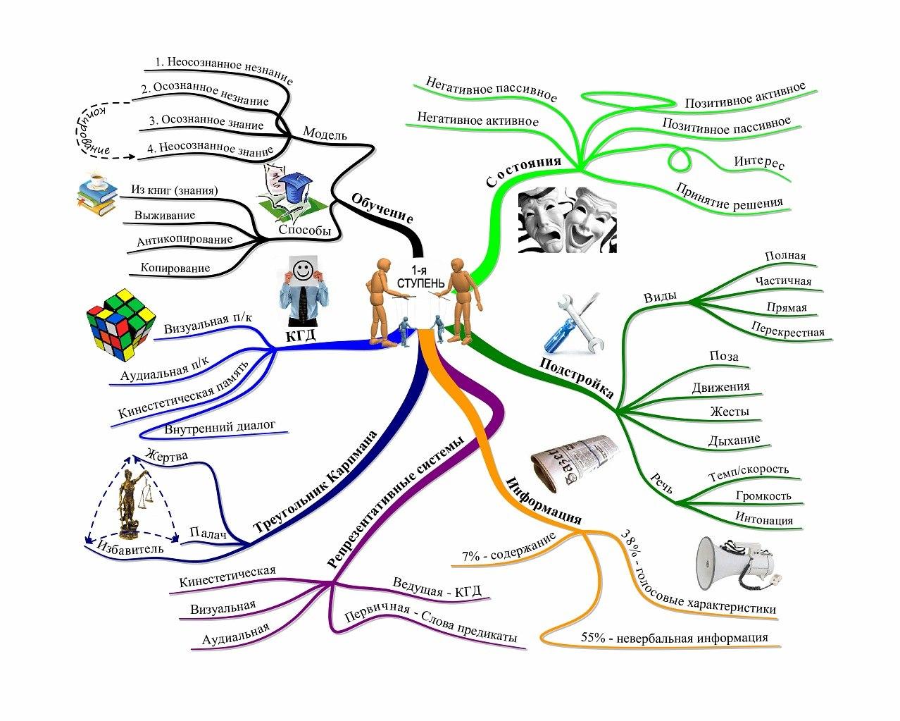 НЛП-Практик, ментальная карта, майндмэп, mind map, Тони Бьюзен