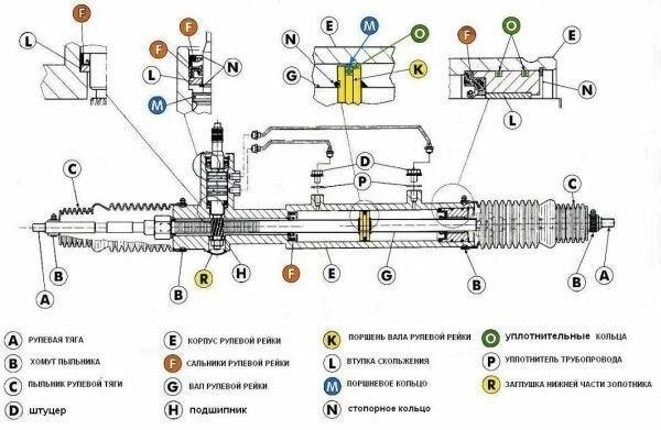Как работает рулевая рейка – устройство и особенности 🚗 🚘