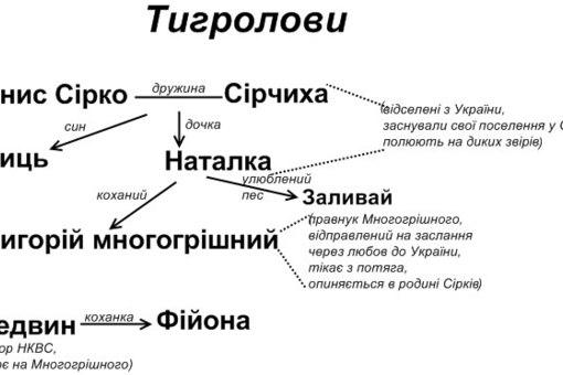19. Схема творів по Укр. літ.