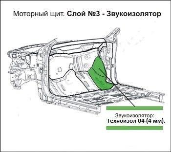 Несколько советов по проведению шумоизоляции автомобиля