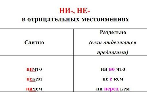 Русский язык. Таблицы.