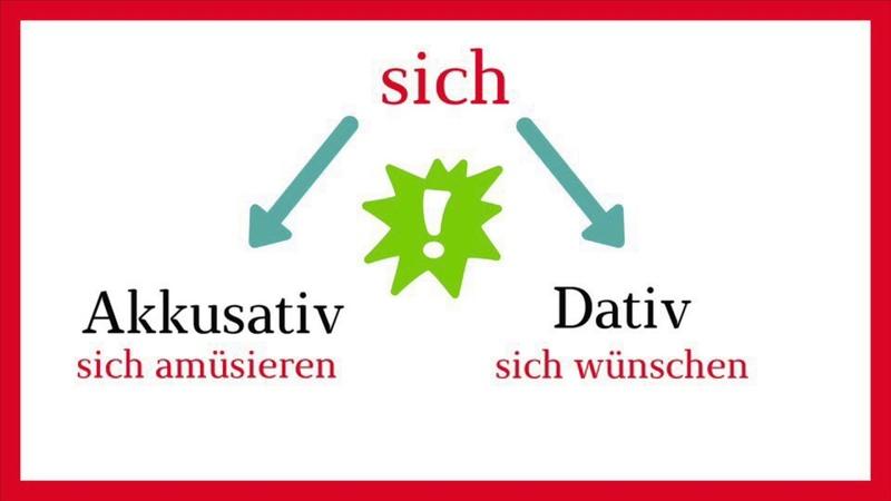Deutsch A1: Возвратные глаголы с Akkusativ