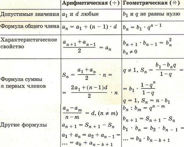 по шпаргалки математике гиа геометрия к
