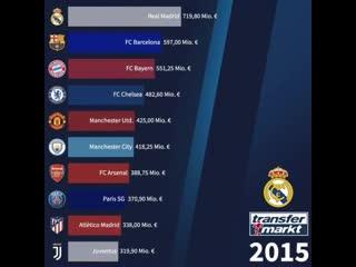 Как менялась трансферная стоимость команд с 2011 года.