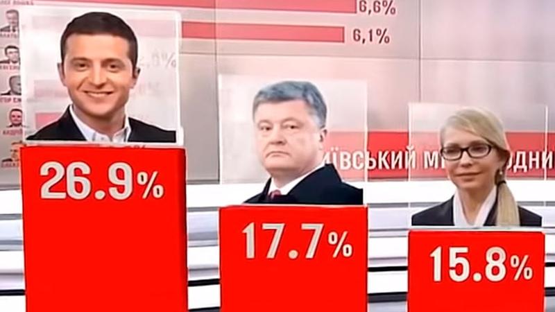 Новый рейтинг кандидатов в президенты Украины Зеленский ЛИДИРУЕТ