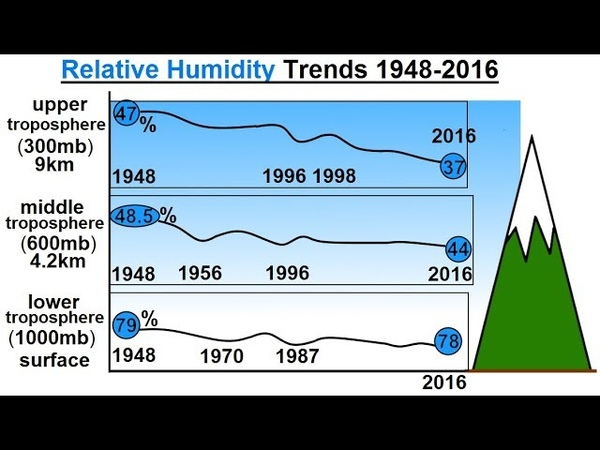 Astronomy - Ch. 9.1: Earth's Atmosphere (58 of 61) What is the Relative Humidity Trend?