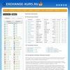 Exchange-kurs.ru  Мониторинг обменников