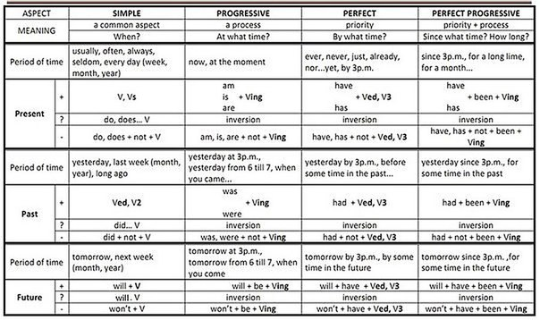 Таблица времен глаголов